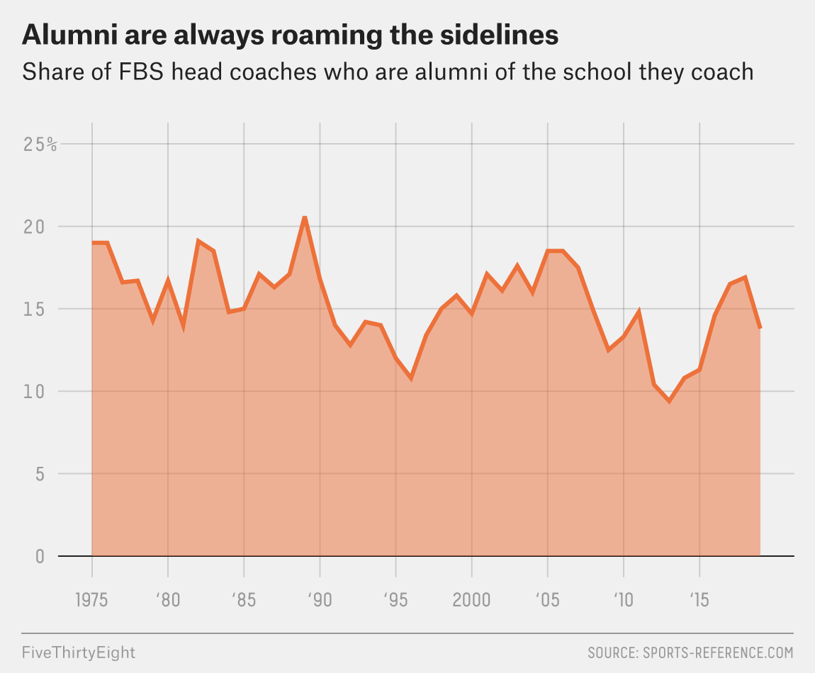 It Doesn't Hurt To Hire Alumni As Head Coaches  But It Doesn