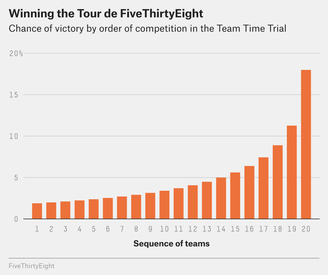 Bar graph showing chance of winning by order of competition in the Team Time Trial. Teams that compete later have a better chance of winning.