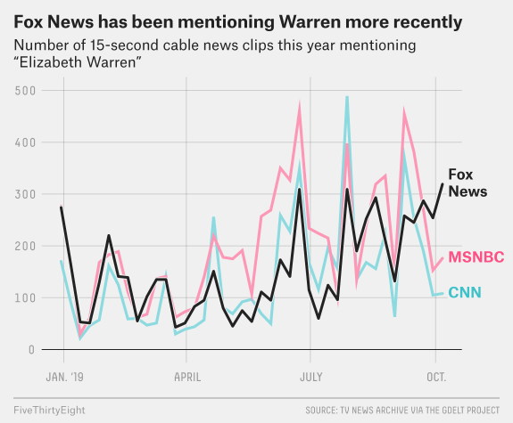 FiveThirtyEight - Warren Has Recently Been Mentioned More On Fox News Than Other Networks