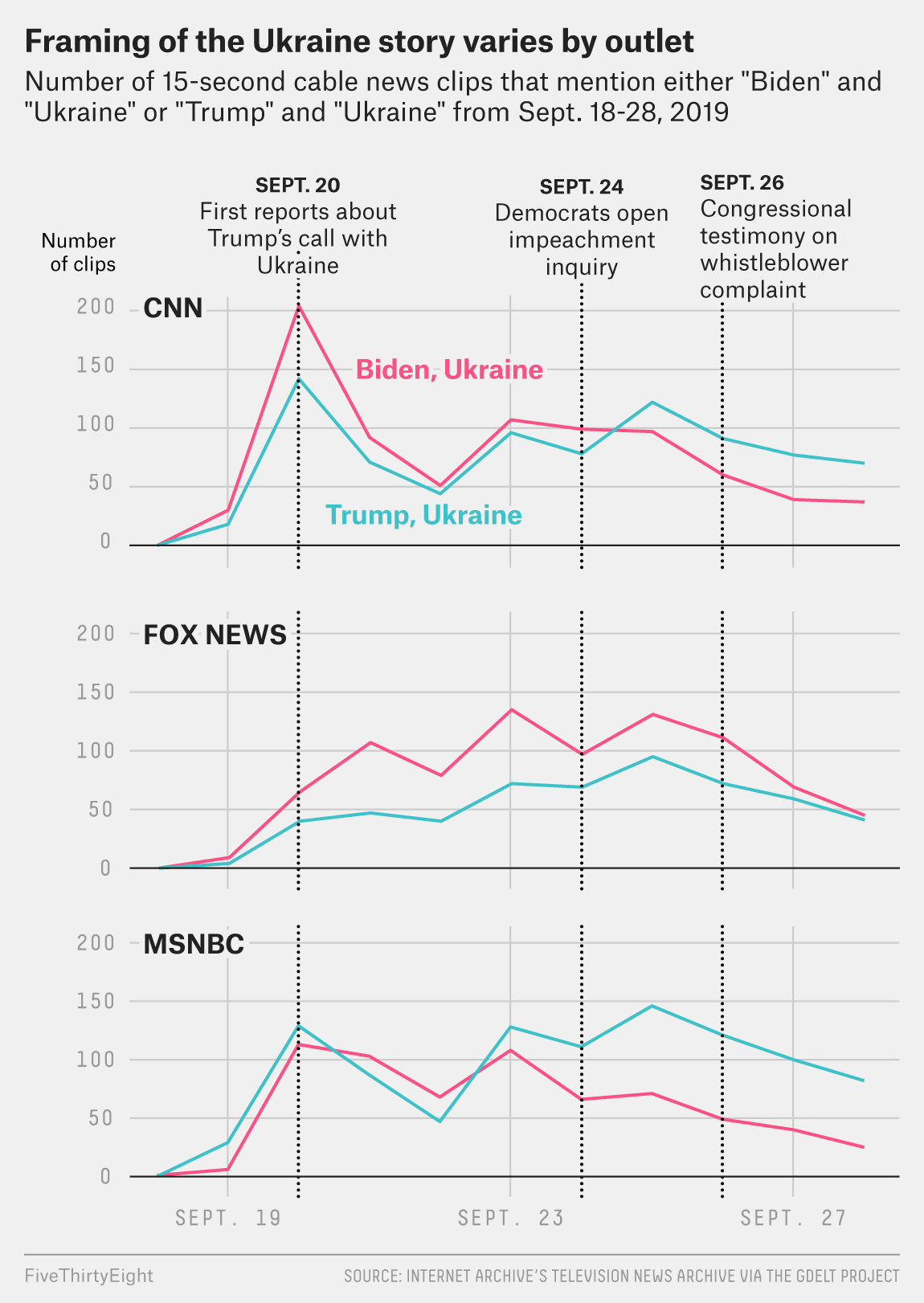 FiveThirtyEight - On Fox, Trump Is Not At The Center Of The Ukraine Story