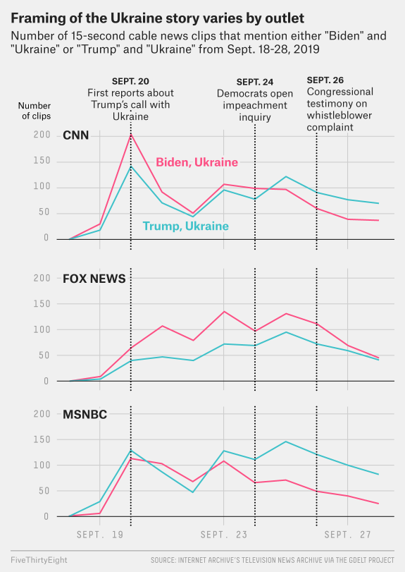 On Fox Trump Is Not At The Center Of The Ukraine Story Fivethirtyeight