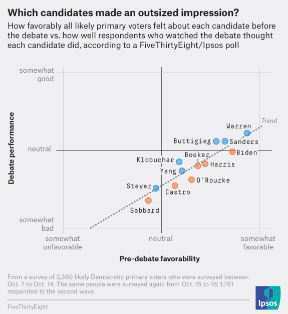 The October Democratic Debate In 6 Charts
