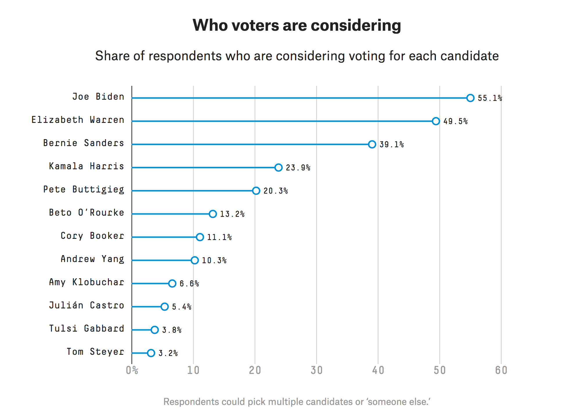 Who Will Voters Think Won The Fourth Democratic Debate?