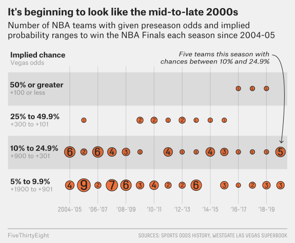 Vegas Thinks The Nba Title Race Is As Wide Open As It S Been In A Long Time Fivethirtyeight