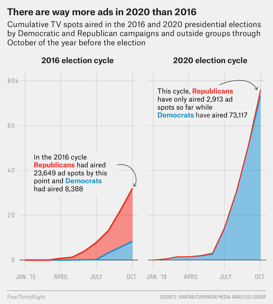 We've Already Seen Twice As Many Presidential TV Ads As At This Point In The 2016 Election