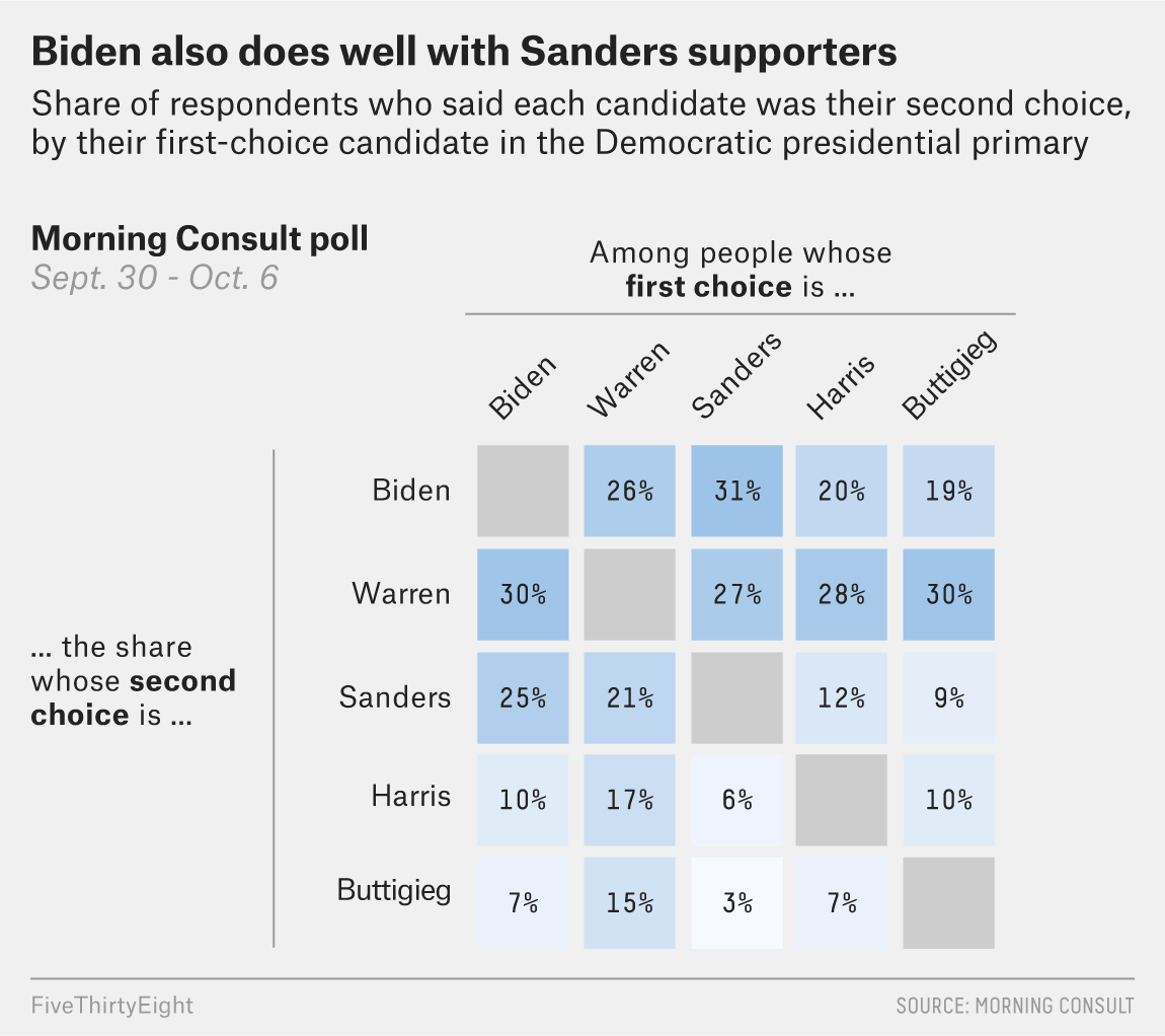 Biden Supporters Used To Say Sanders Was Their Second Choice — Now They Say Warren 2