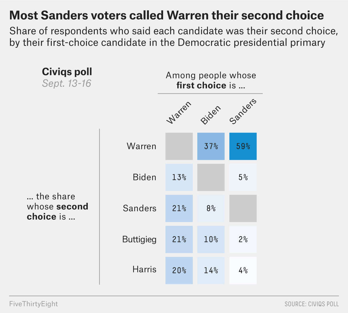 Biden Supporters Used To Say Sanders Was Their Second Choice — Now They Say Warren 1