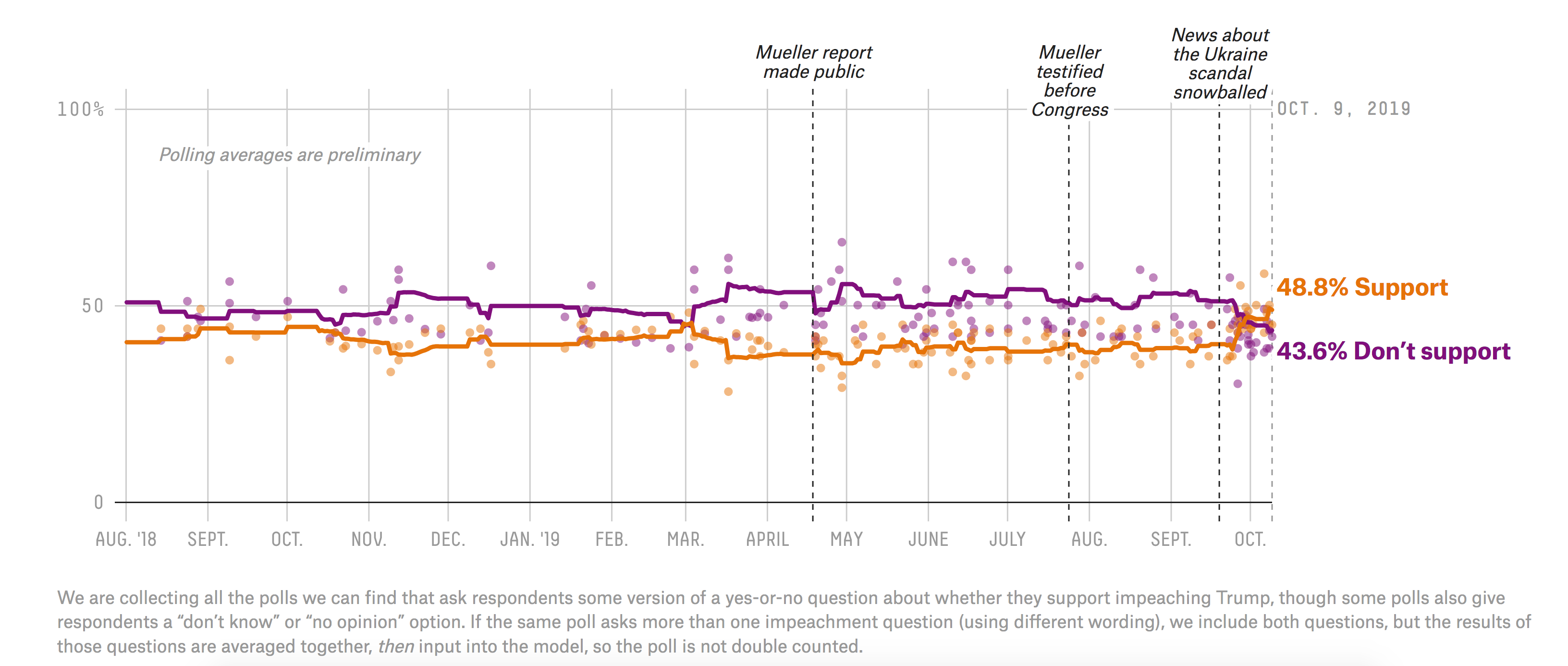 Two Weeks In, Impeachment Is Becoming More Popular