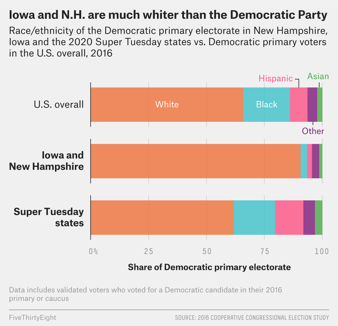 How Much Do Iowa And New Hampshire Really Matter For 2020? 1