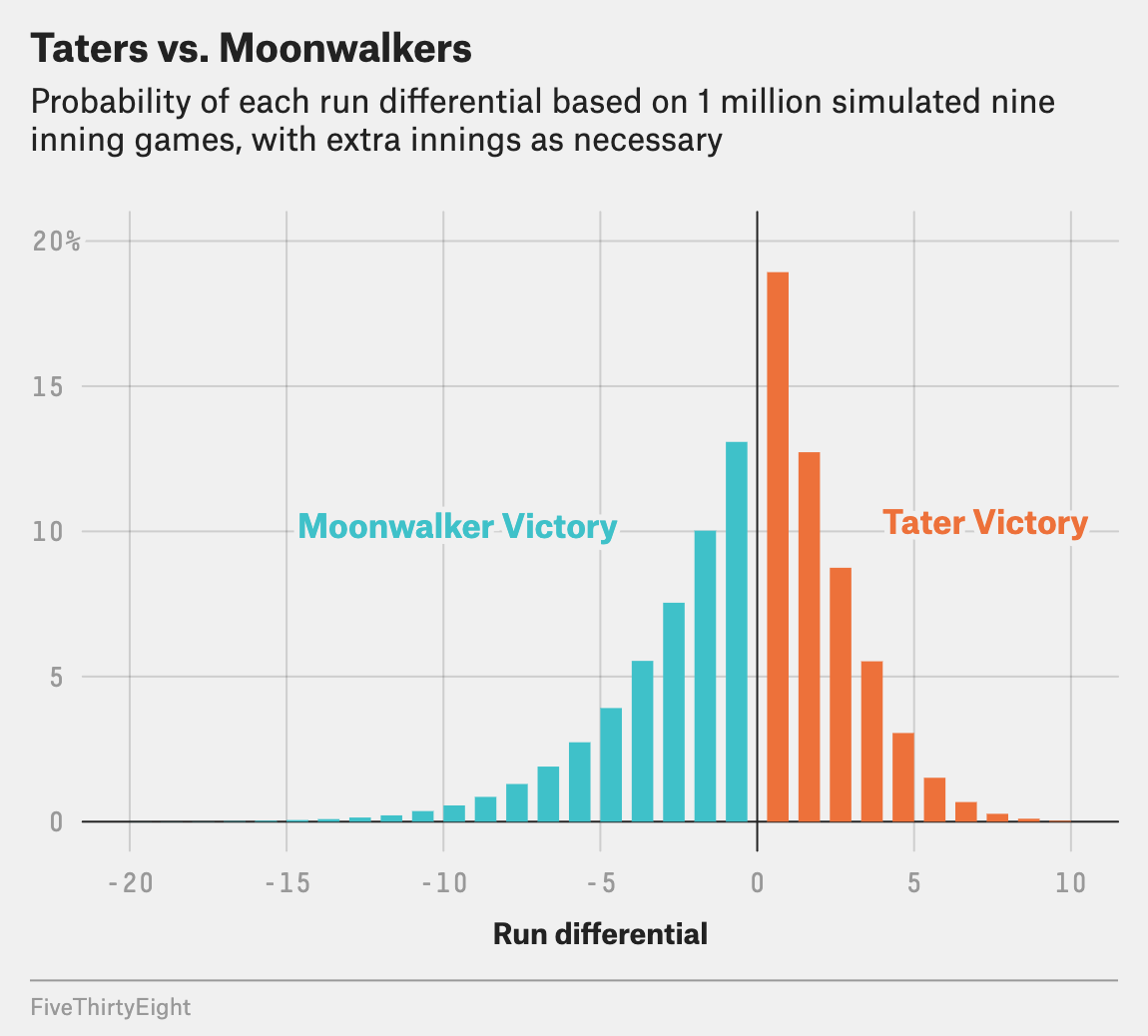 Histogram of run differential in 1 million matchups between the Taters and the Moonwalkers. The moonwalkers have a better chance of running of the score, but the Taters have a greater chance of winning the matchup.