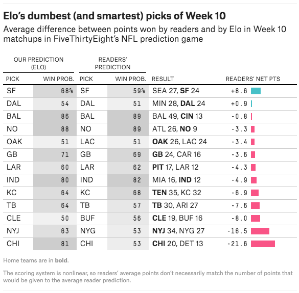 Elo's dumbest (and smartest) picks last week