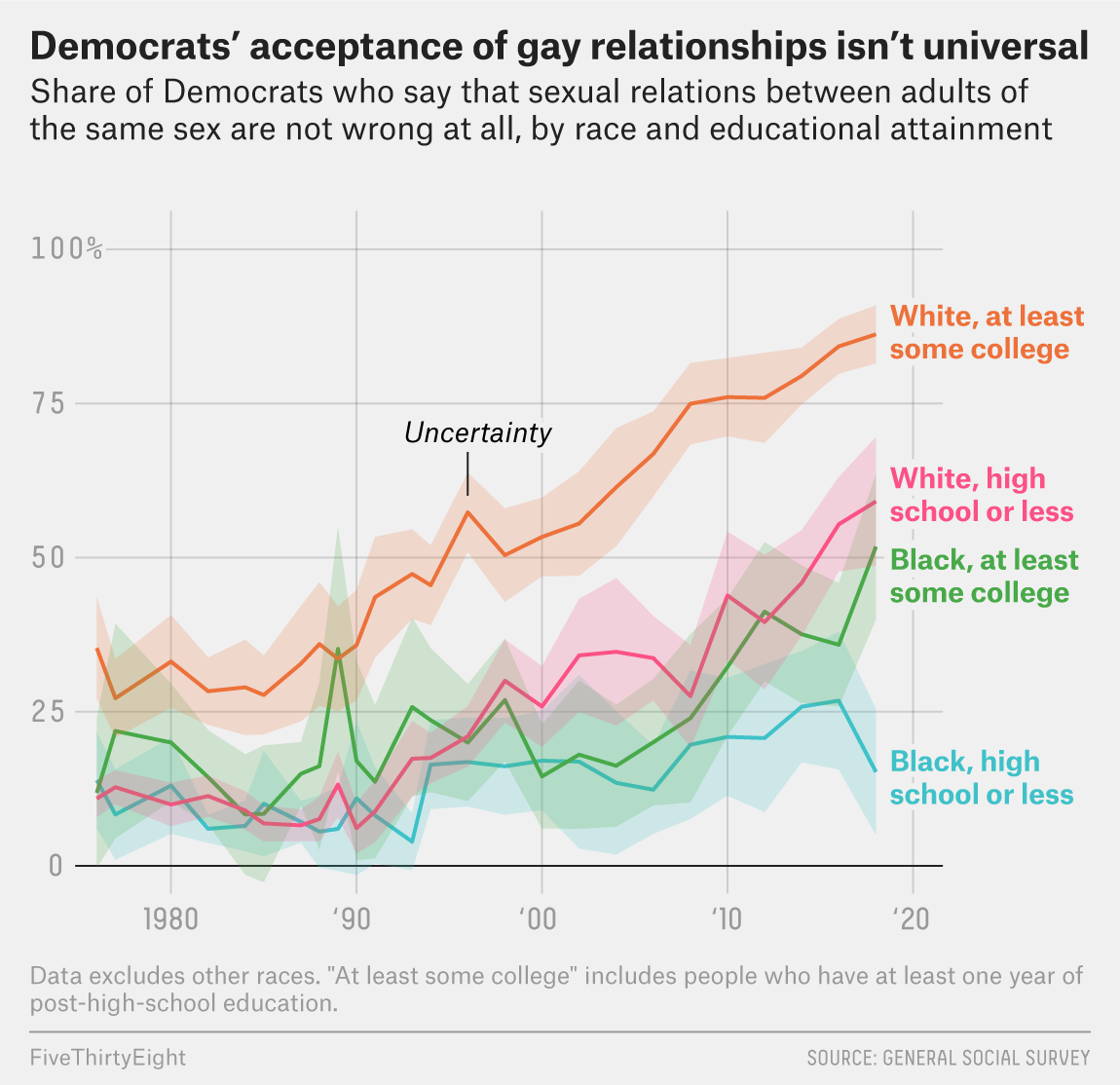 Are Some Democratic Voters Reluctant To Support A Gay