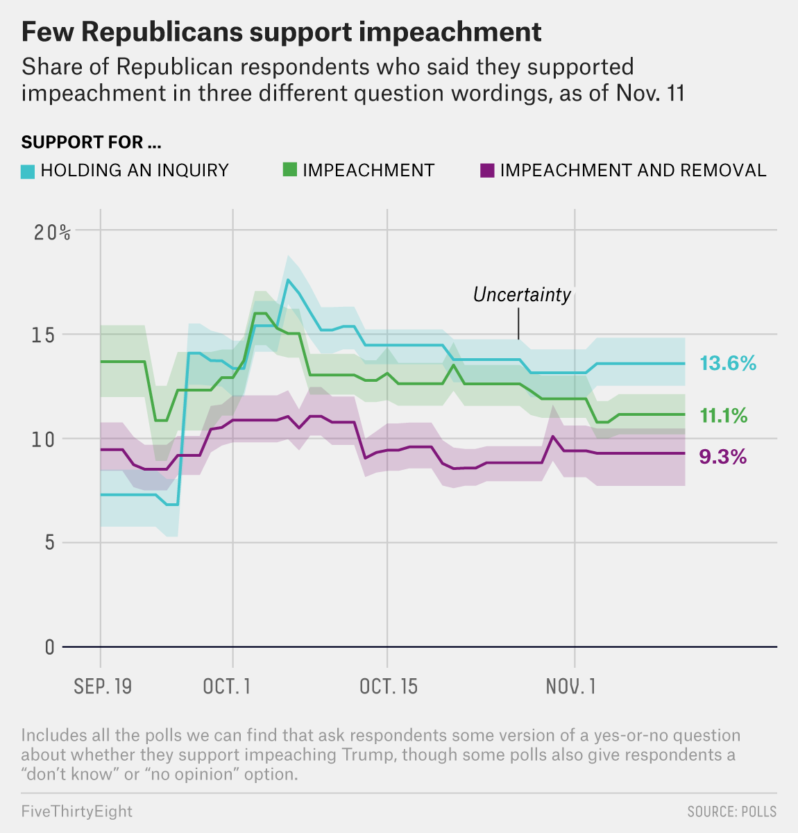 What The Polls Say About Impeachment Before The First Public Hearing Fivethirtyeight