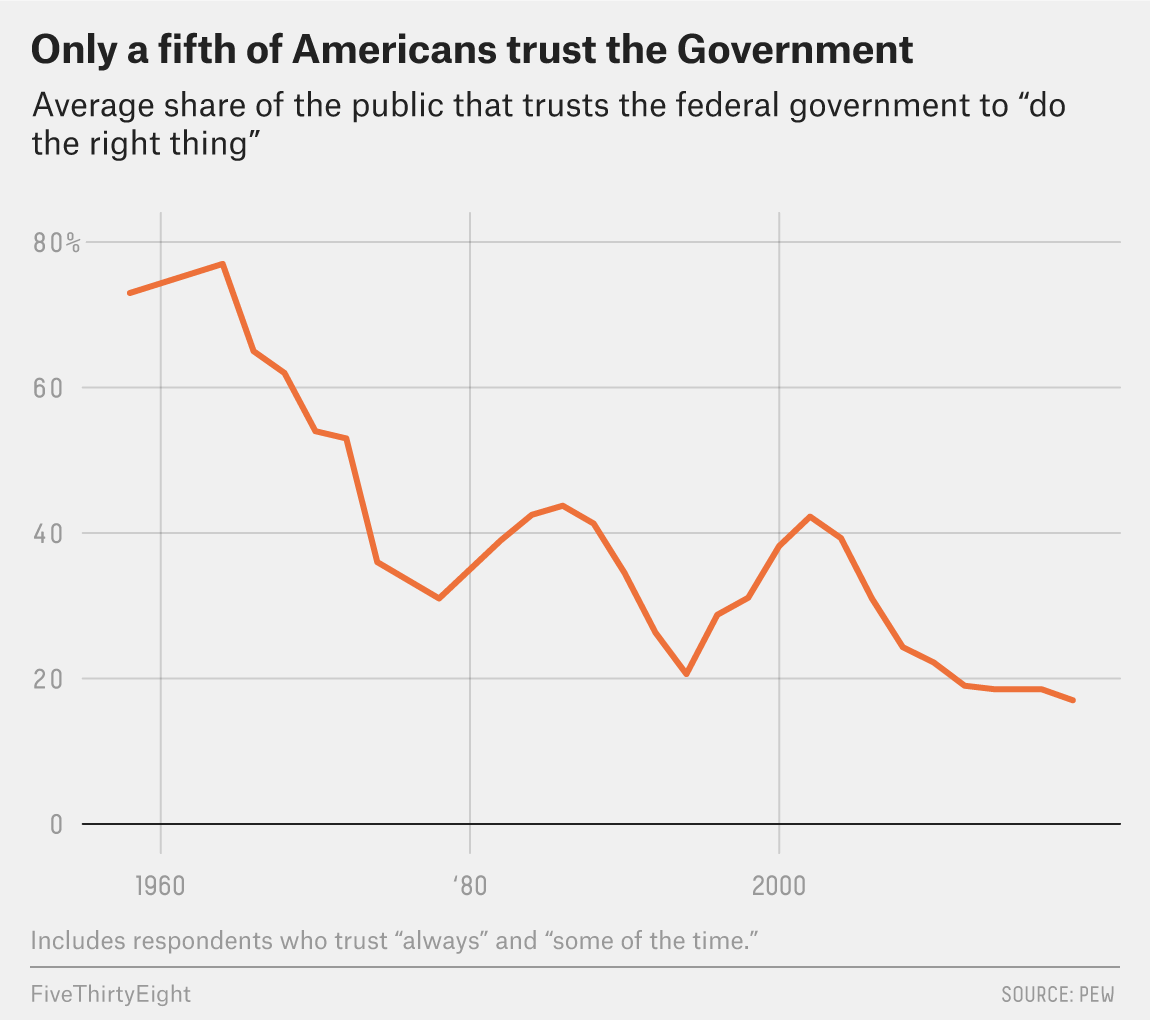 graph showing decline of Americans trust in government