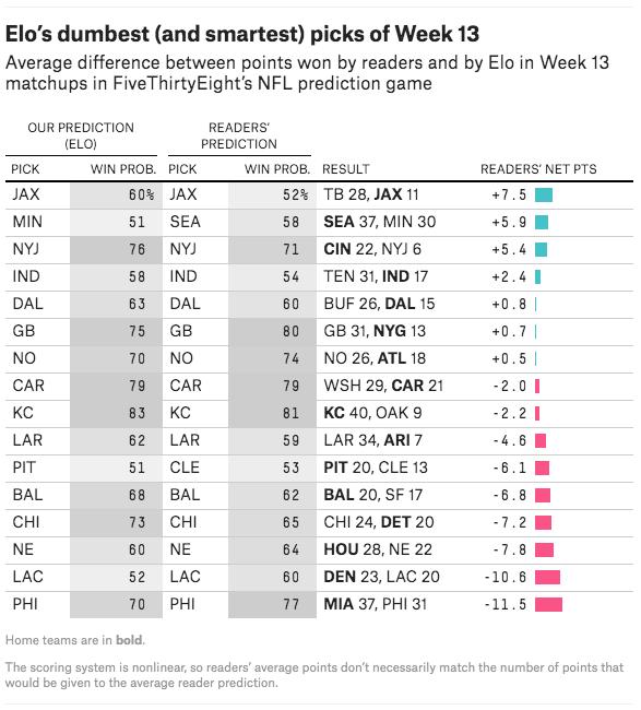 Elo's dumbest (and smartest) picks last week