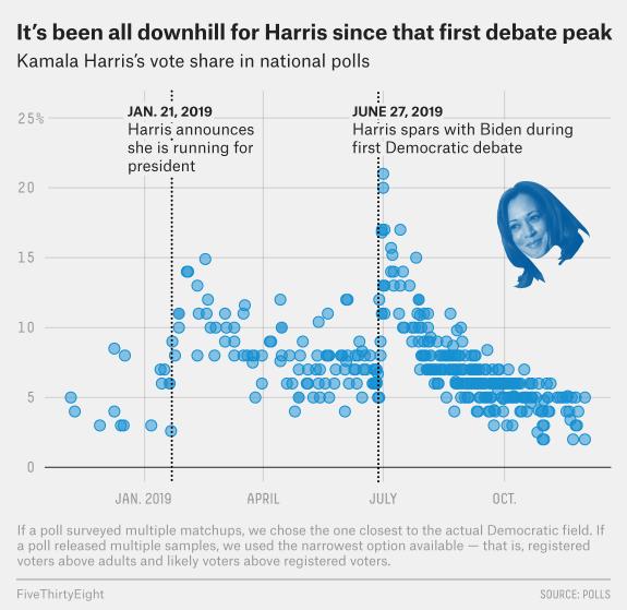 Why Kamala Harris S Campaign Failed Fivethirtyeight