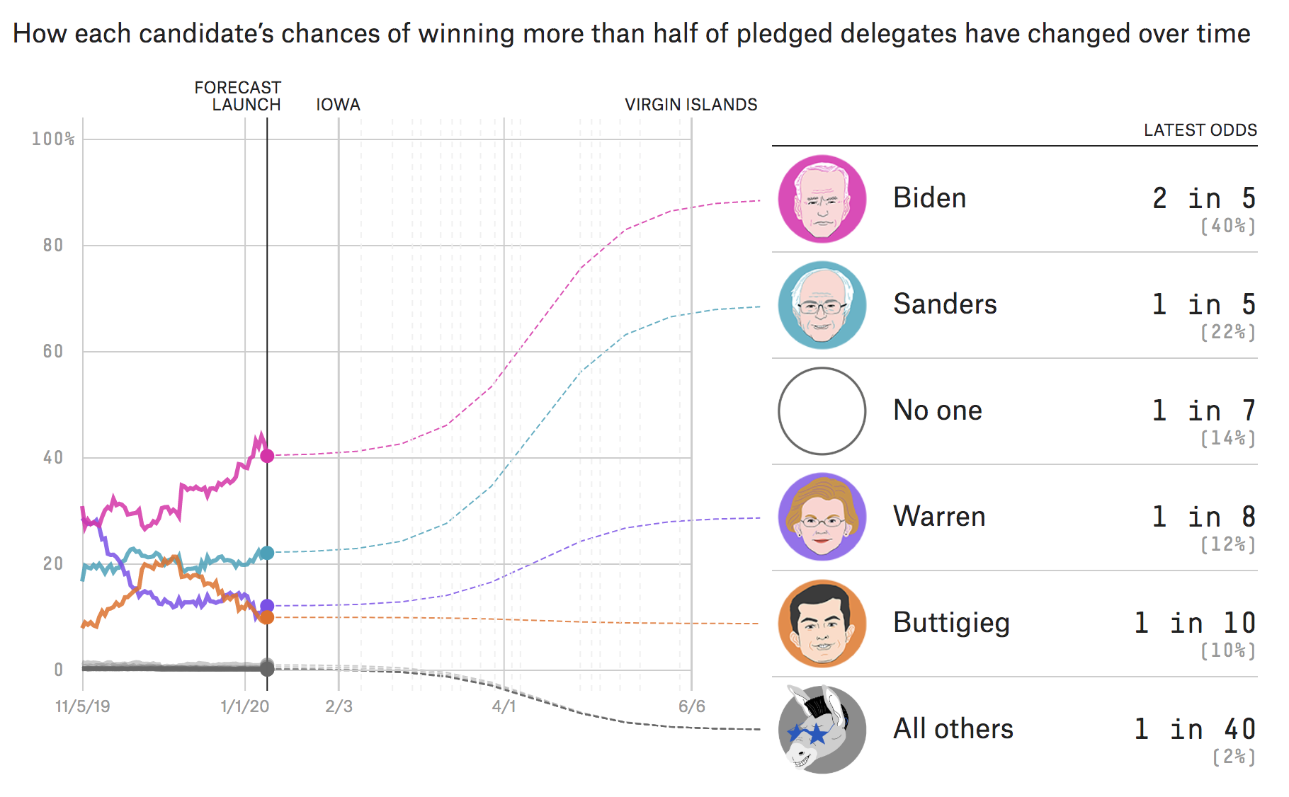 Biden Is The Front-Runner, But There's No Clear Favorite 1