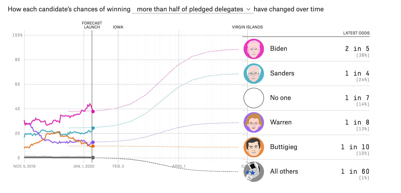 Election Update: Sanders Now Leads A Wide-Open Iowa Race 1