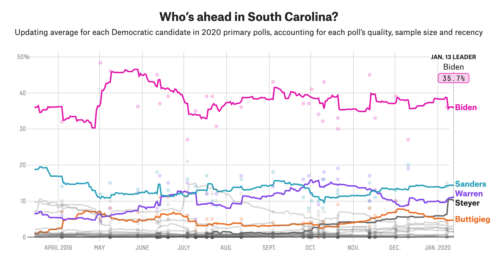 What The Heck Is Going On With Tom Steyer's Poll Numbers? 1