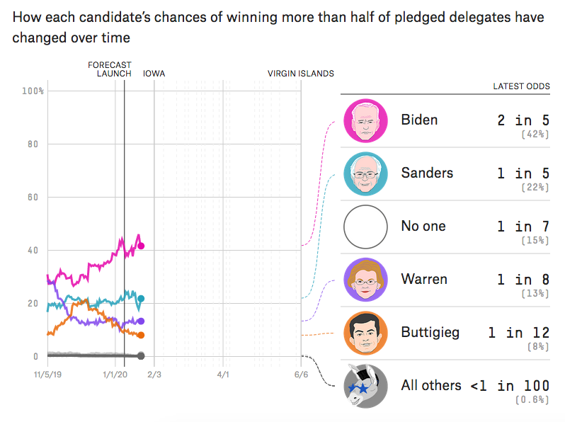 betting odds difference between caucus