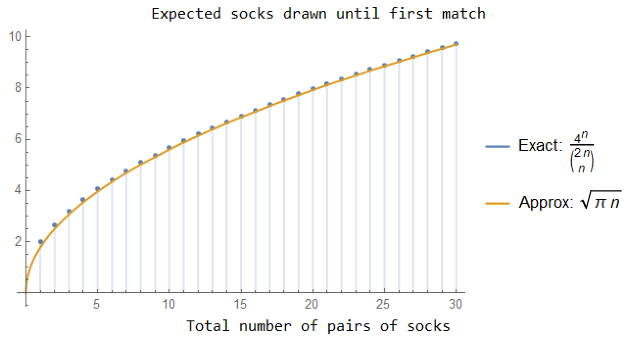 Graph by Laurent Lessard showing expected number of socks needed to have a pair