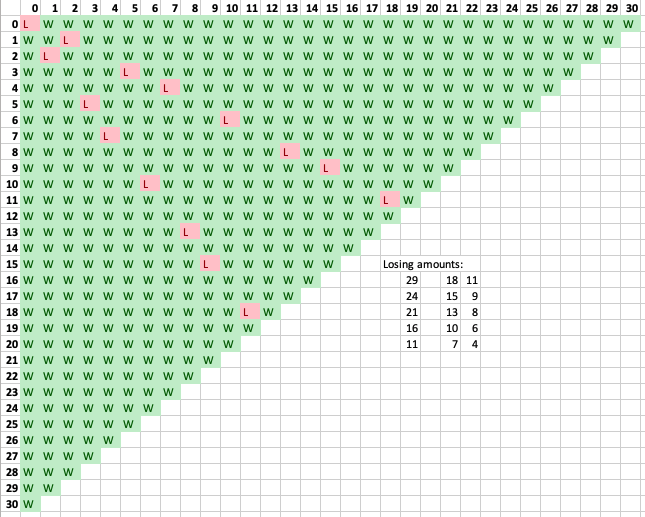 Grid showing which piles of coins result in a win for you (green) vs. me (red).