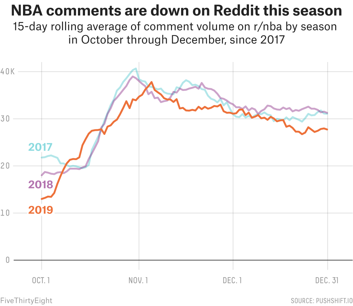 Should The Nba Be Worried About Tv Ratings Reddit Activity Says So Fivethirtyeight