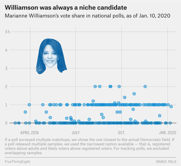 Why Marianne Williamson's Unconventional Presidential Bid Didn't Catch On 1