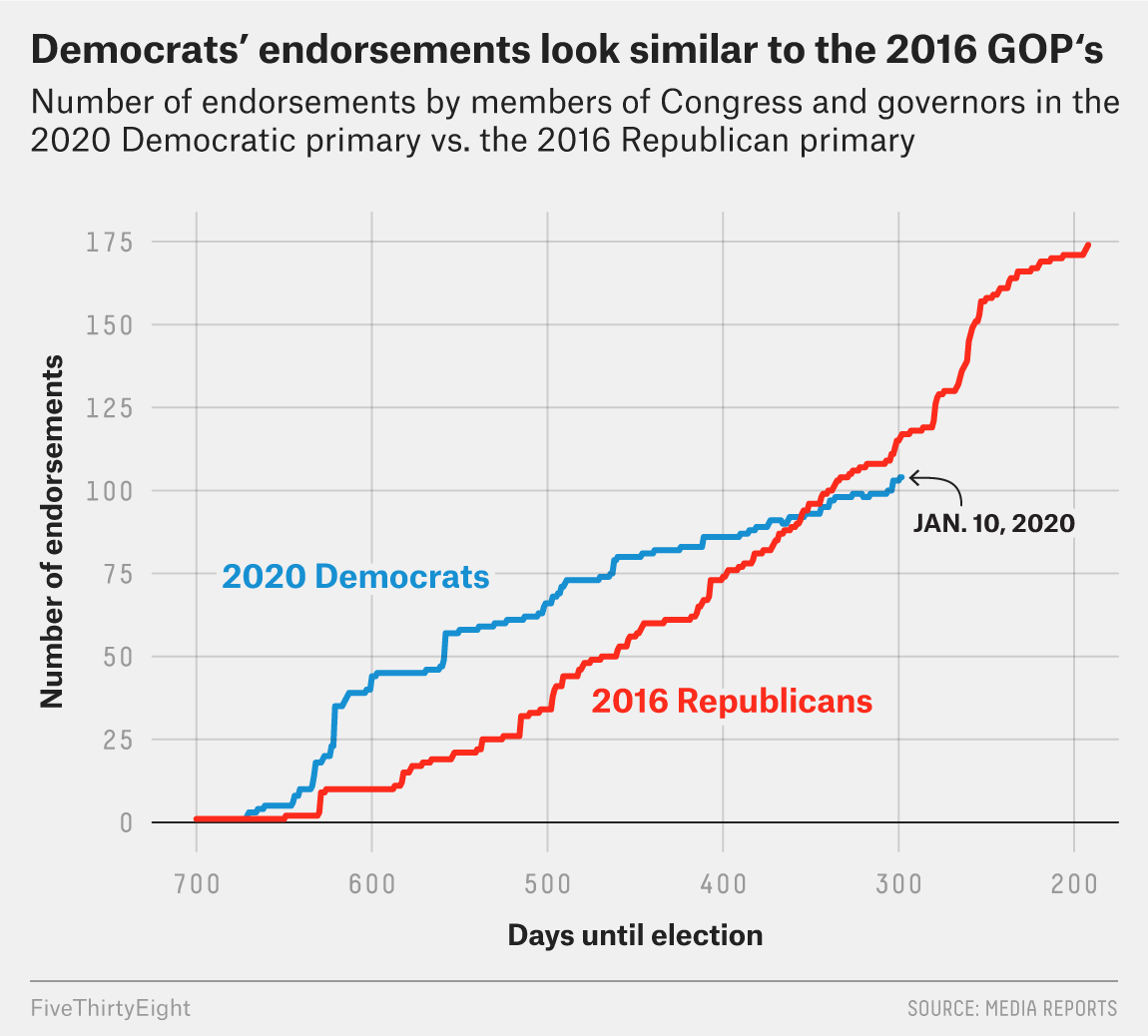 Democratic Party Leaders Are Mostly Sitting Out The Endorsement Race So Far 1
