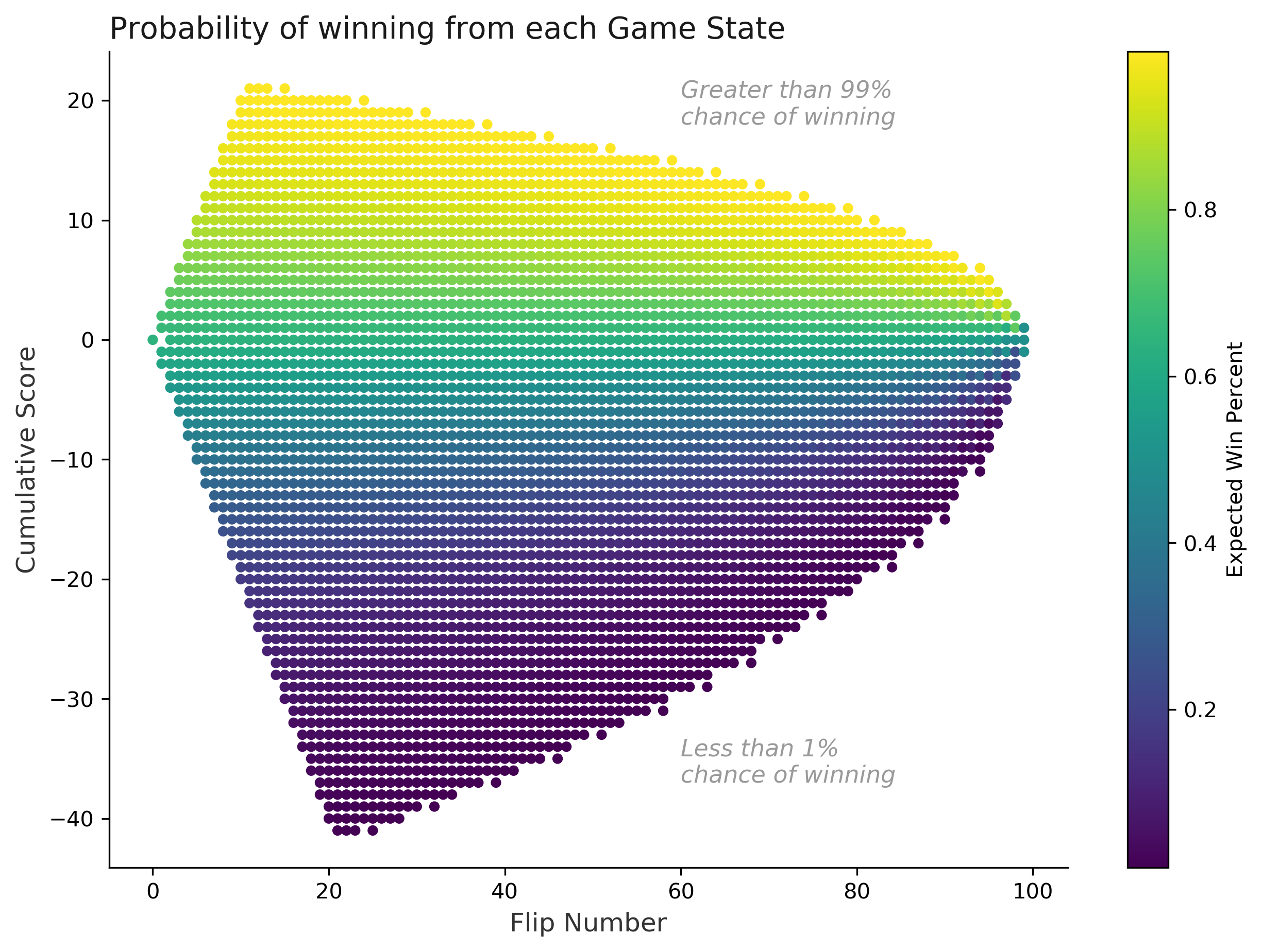 Probability of winning from each game state