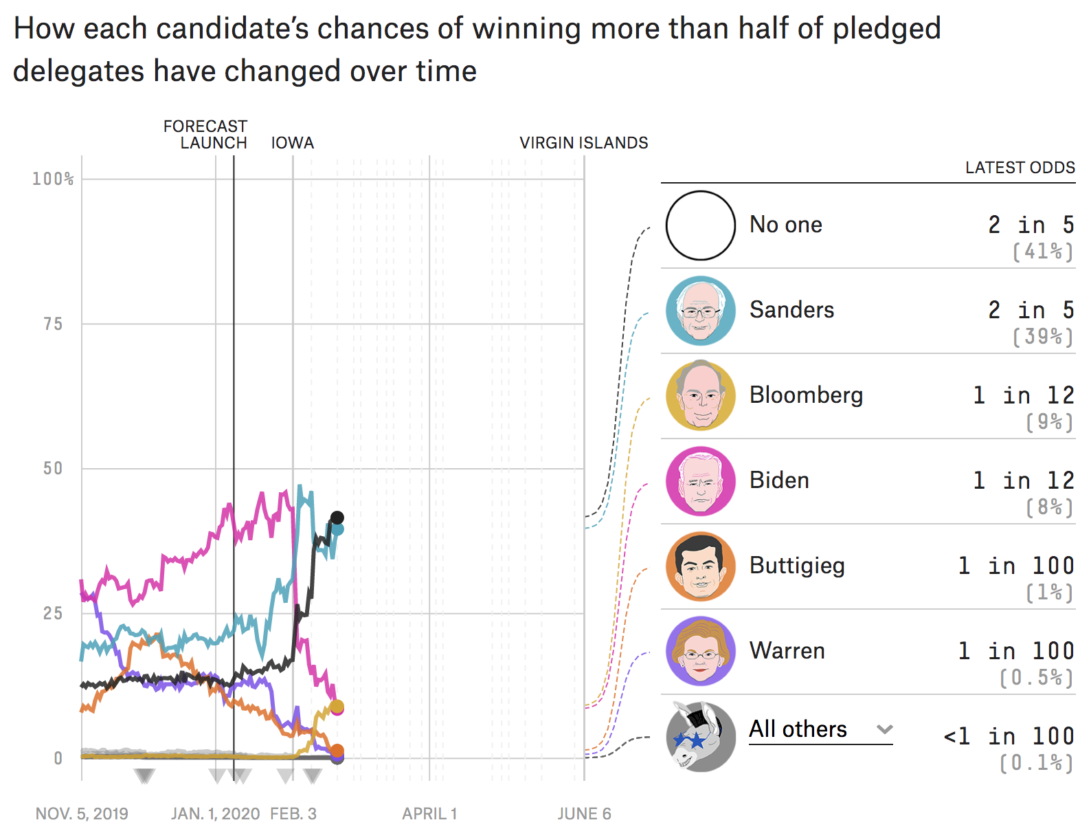 Our Final Forecast For The Nevada Caucuses Fivethirtyeight