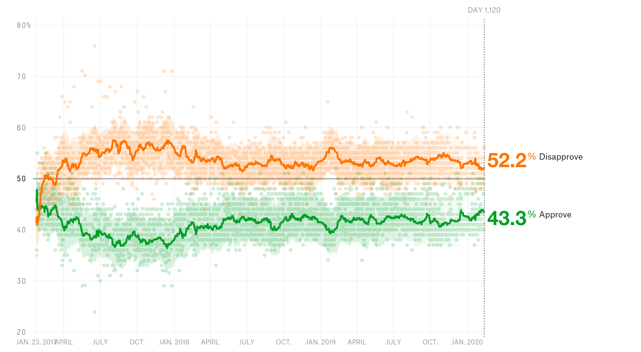 https://fivethirtyeight.com/wp-content/uploads/2020/02/trump-approval-full-0213.png