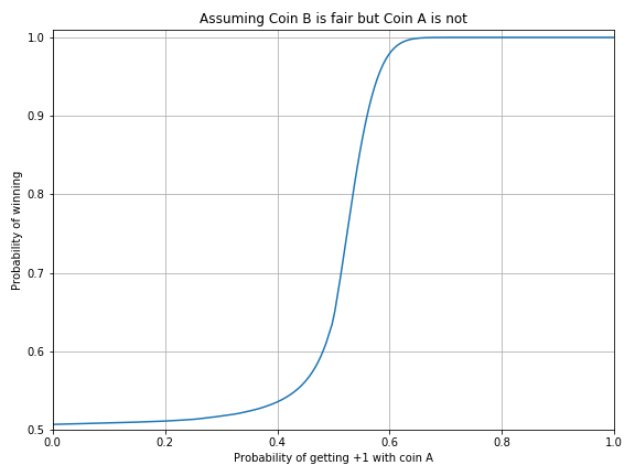 Probability of winning as a function of the fairness of coin A
