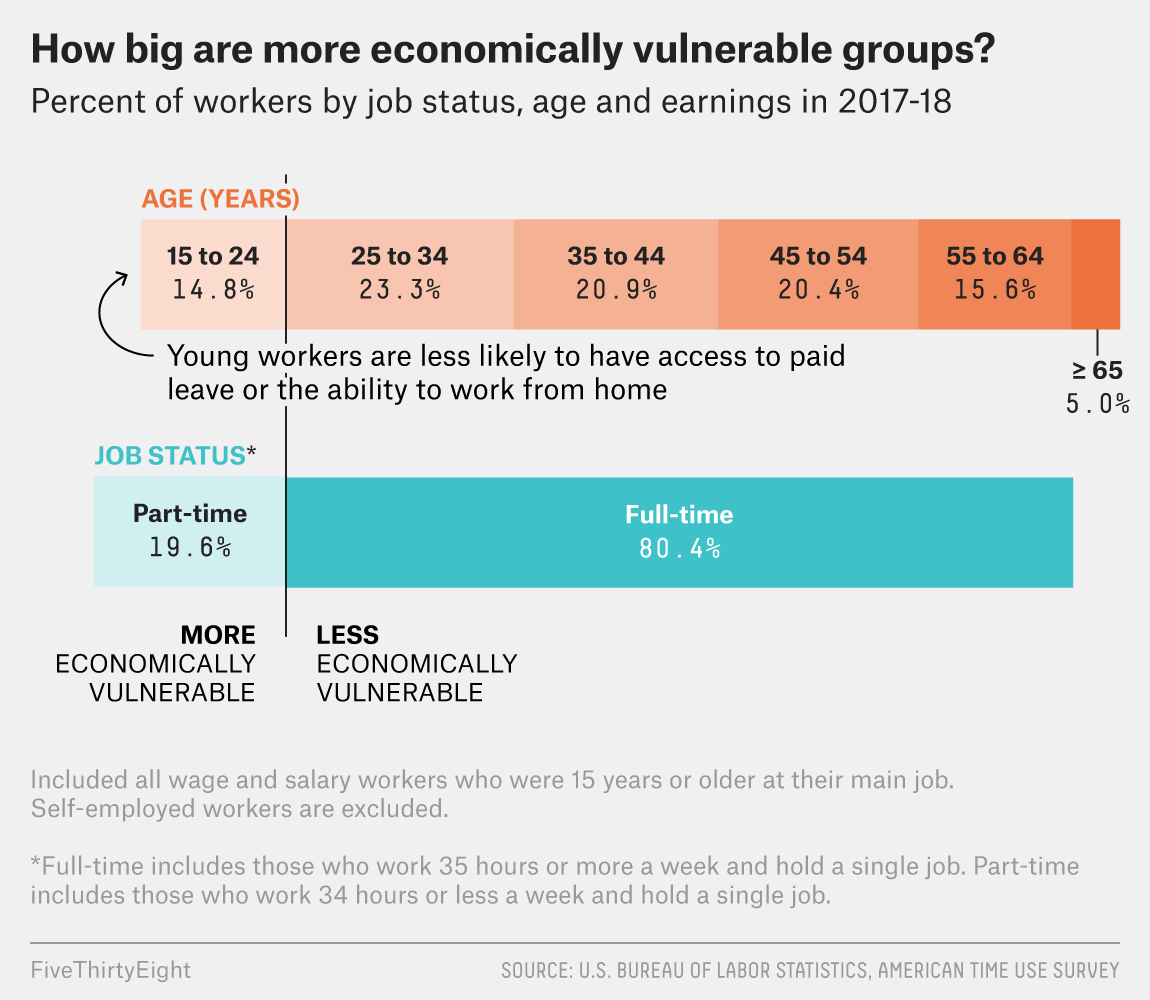Which Workers Are Most Vulnerable To The Economic Costs Of The Coronavirus Fivethirtyeight