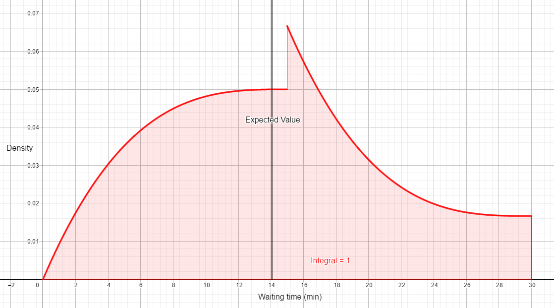 Probability distribution of wait times in when holding out for Tiffany