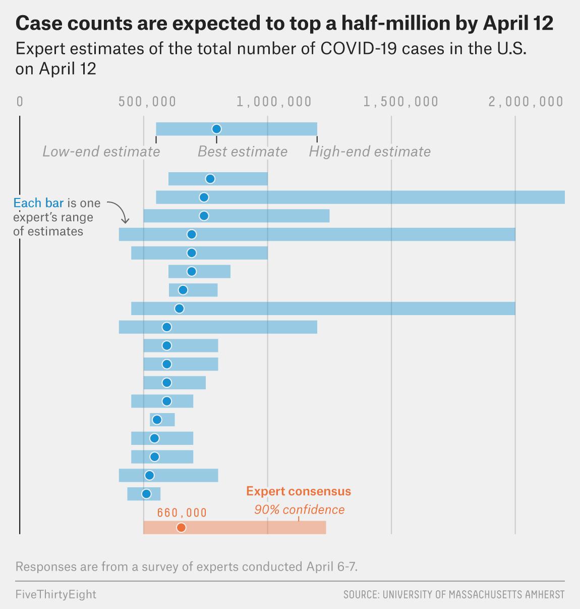 Experts Think We Re Flattening The Coronavirus Curve But Hospitalizations Haven T Peaked Yet Fivethirtyeight