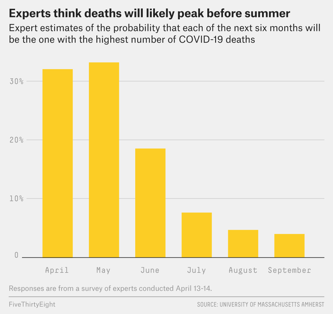Experts Think The U S Covid 19 Death Toll Will Hit 50 000 By The End Of April Fivethirtyeight