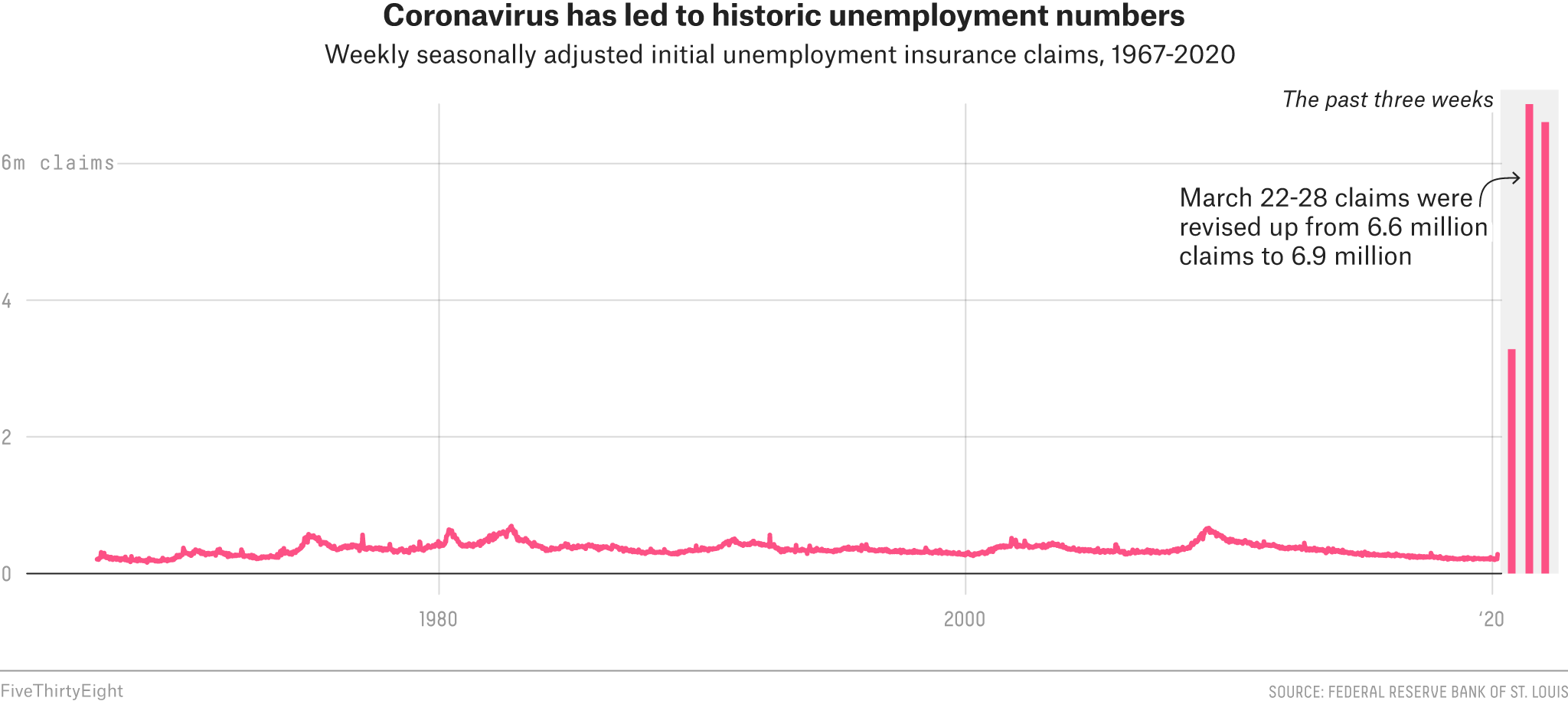 More Than 16 Million Americans Have Lost Their Jobs In The Past Three Weeks 3