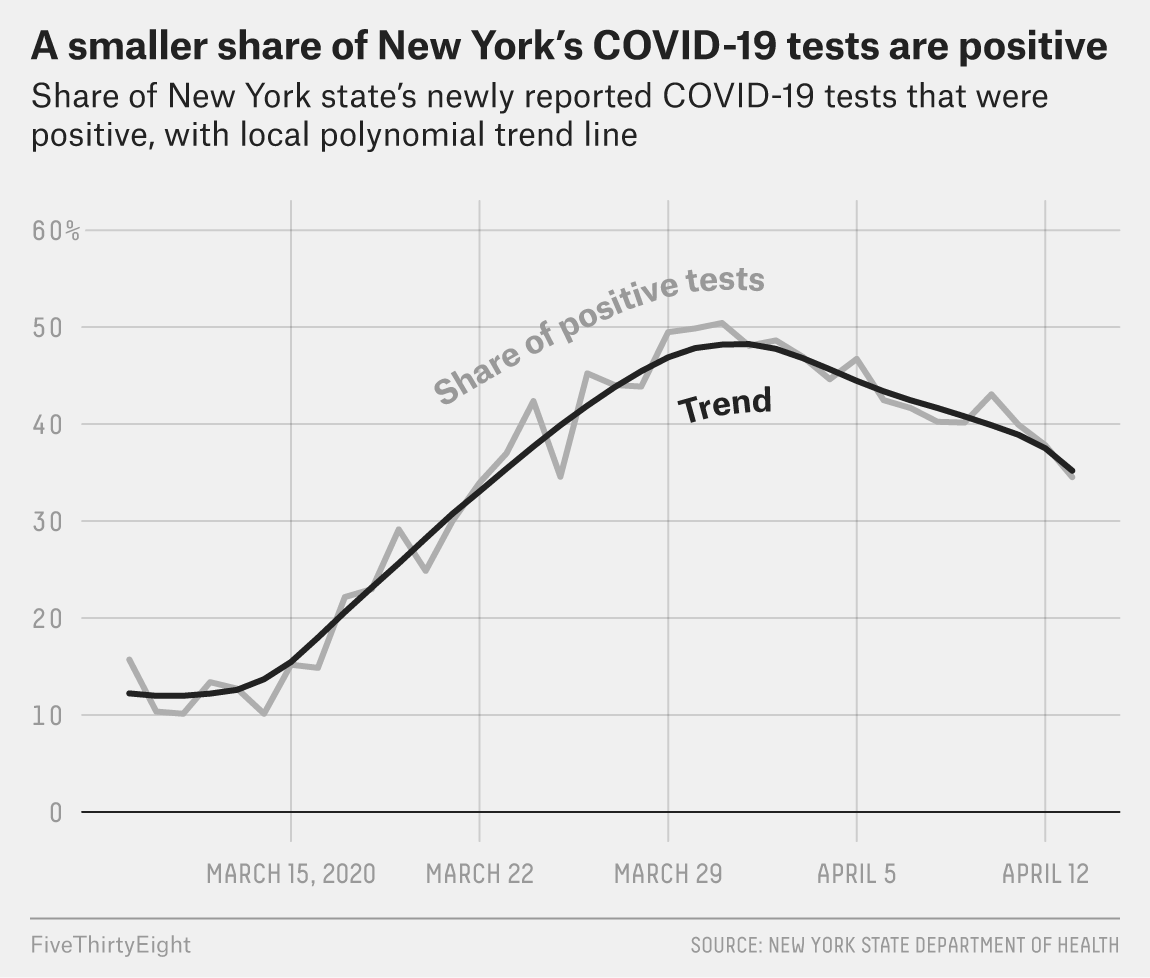 Has New York Bent The Curve? 2