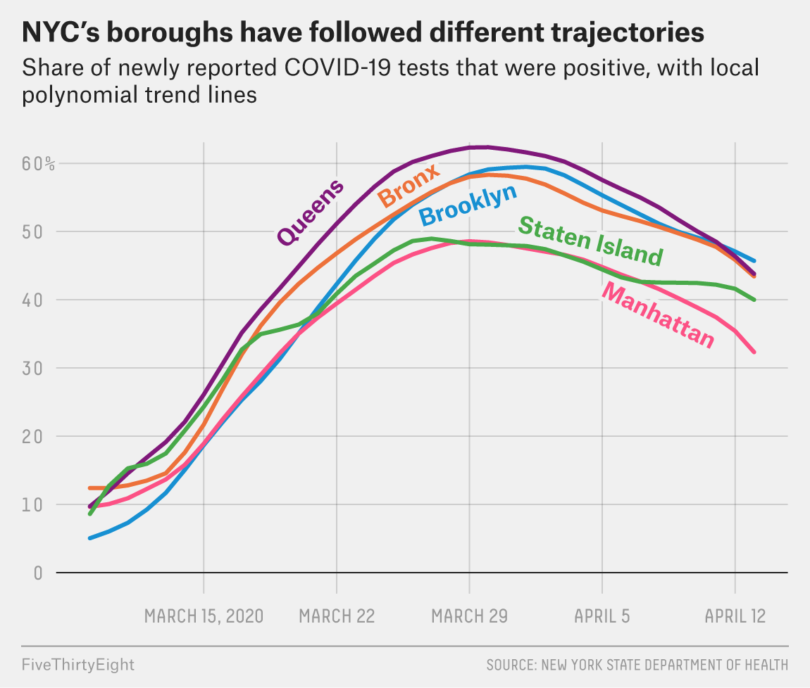 Has New York Bent The Curve? 4