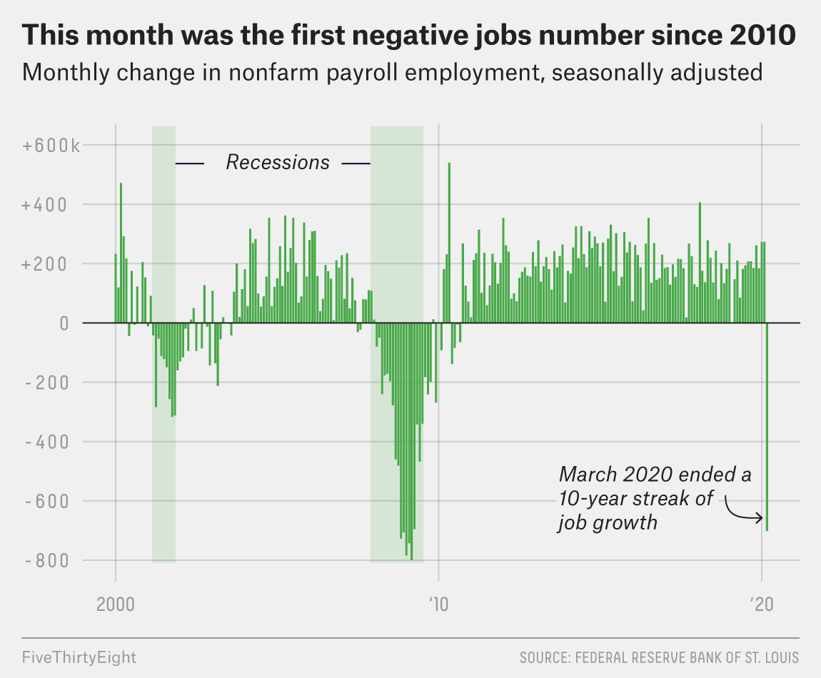 This Jobs Report Was Bad. The Next One Will Be Worse. 2