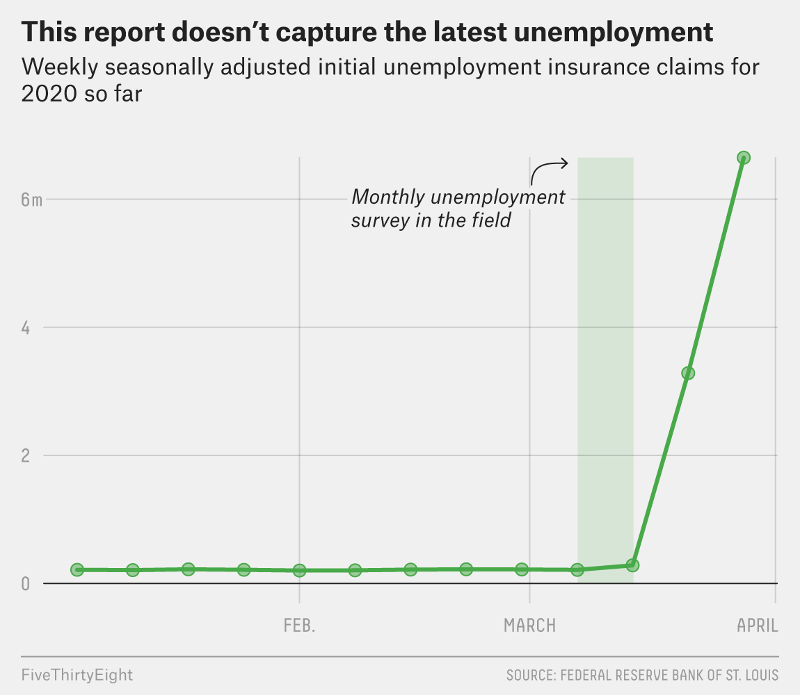 This Jobs Report Was Bad. The Next One Will Be Worse. 3