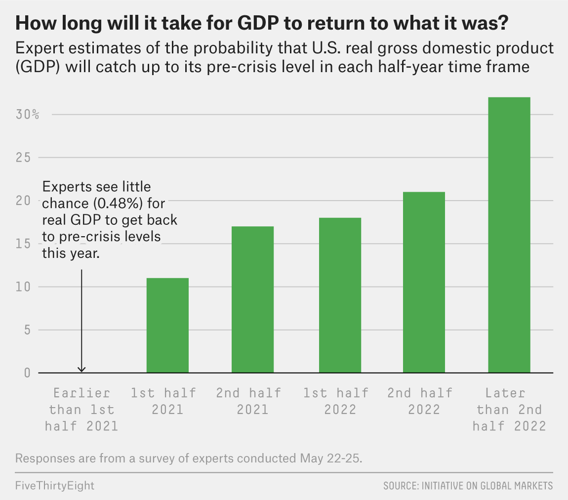 Don't Expect A Quick Recovery. Our Survey Of Economists Says It Will Likely Take Years. 1