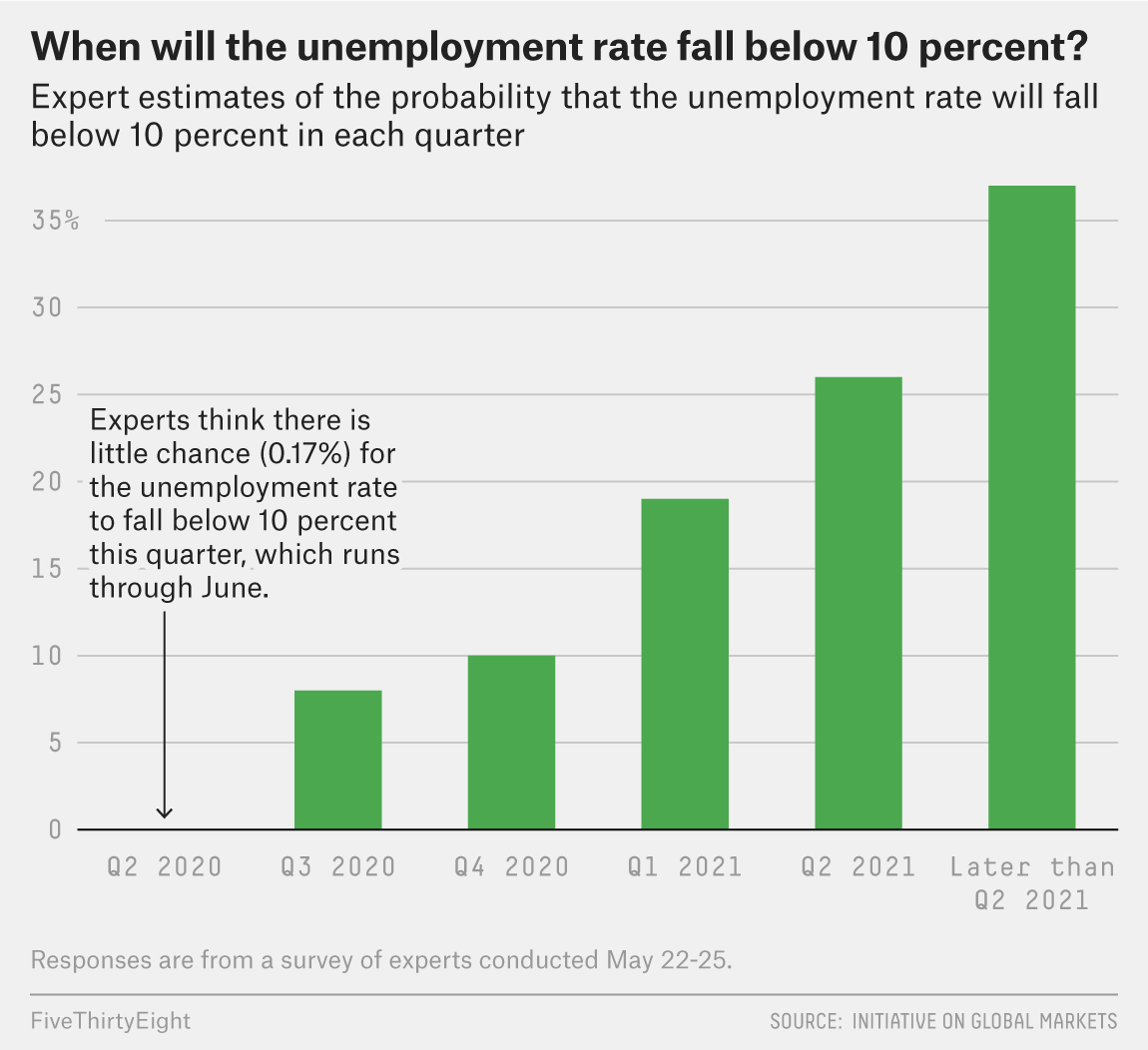 Don't Expect A Quick Recovery. Our Survey Of Economists Says It Will Likely Take Years. 2