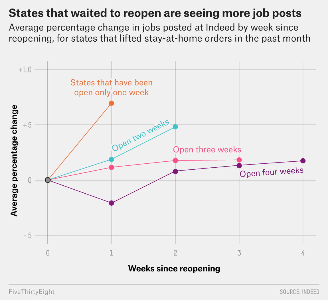 Are Jobs Returning In Reopened States? 4