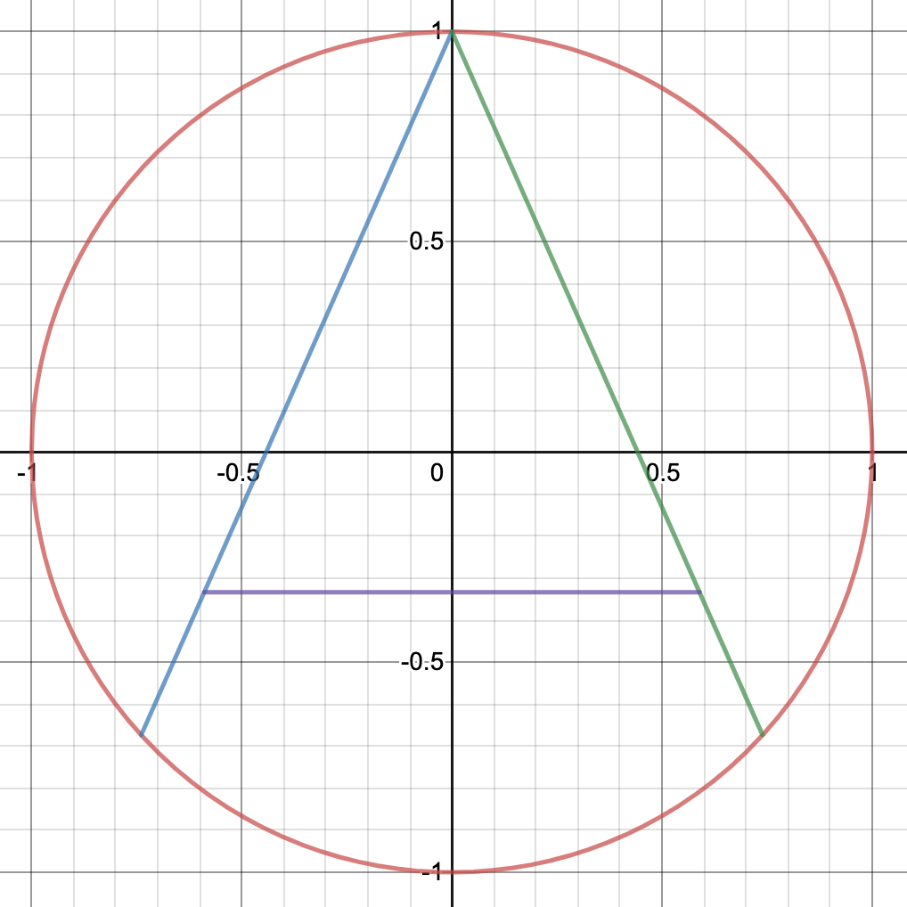 """An """"A"""" cutting pattern for a circle, which divides the circle into four equal pieces"""