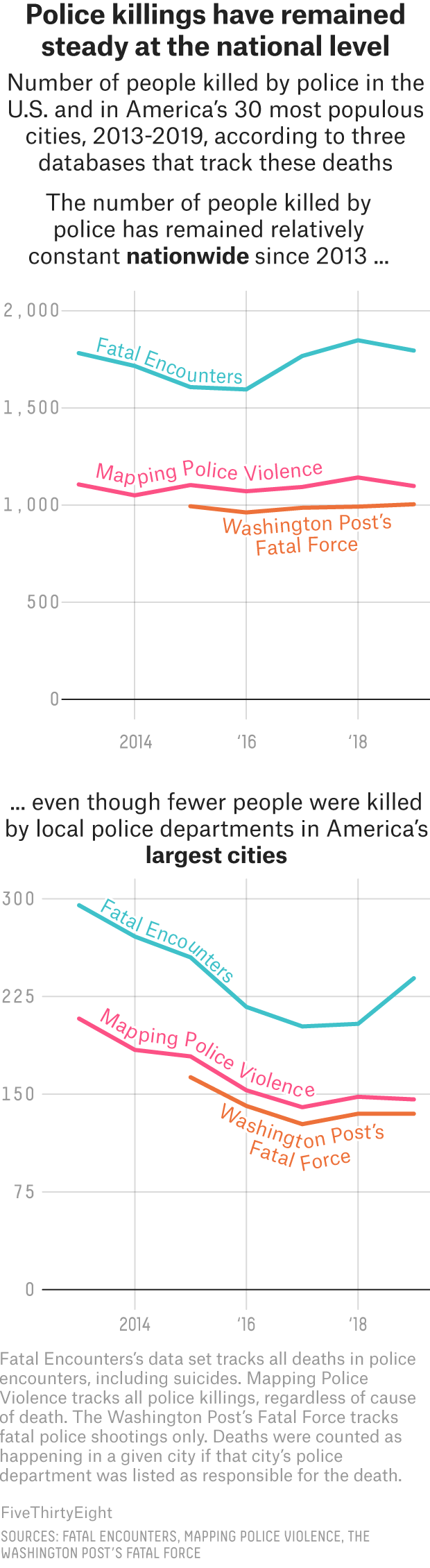 Police Are Killing Fewer People In Big Cities, But More In Suburban And Rural America  3