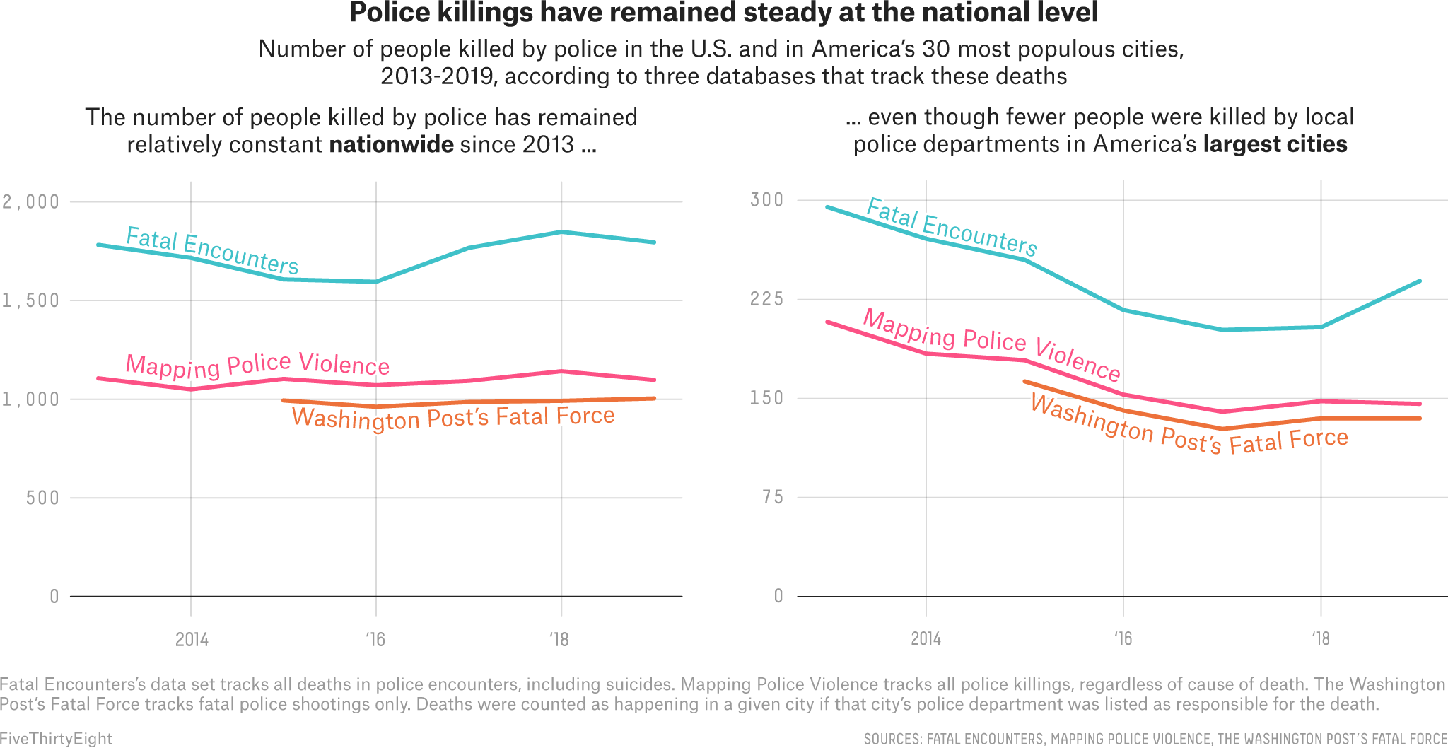 Police Are Killing Fewer People In Big Cities, But More In Suburban And Rural America  2
