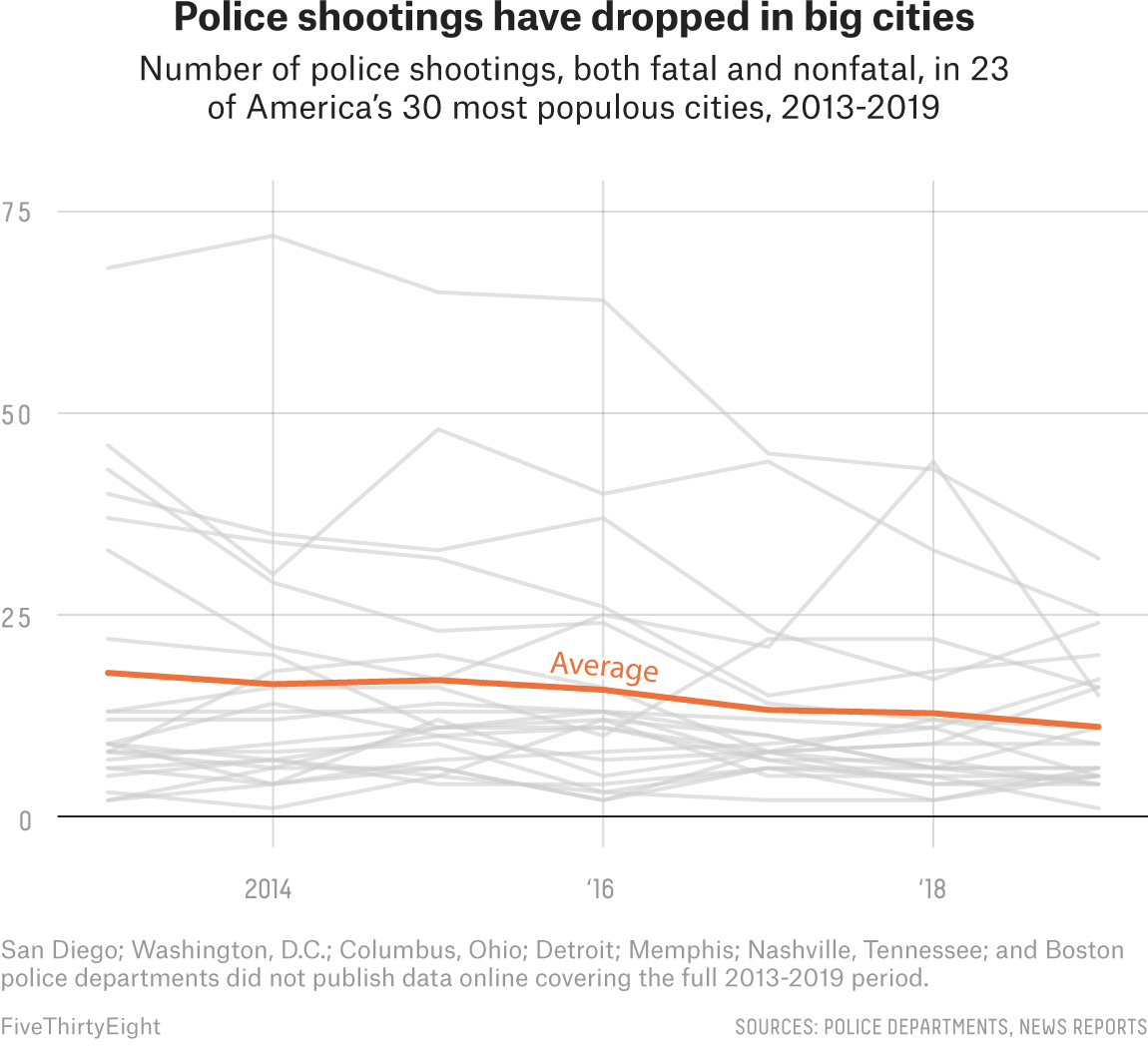 Police Are Killing Fewer People In Big Cities, But More In Suburban And Rural America  4