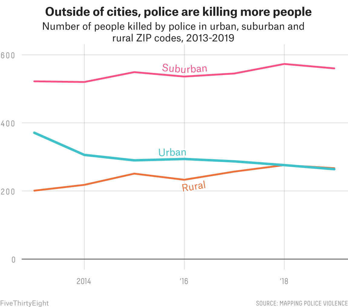 Police Are Killing Fewer People In Big Cities, But More In Suburban And Rural America  5